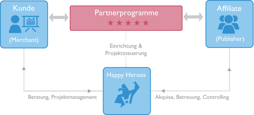 Affiliate Management durch Happy Heroes